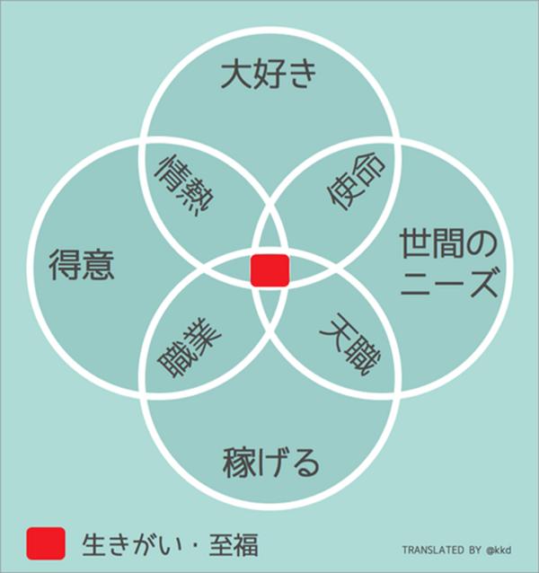 Japanese ikigai illustration